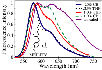 Understanding The Electronic Properties Of Conjugated Polymers