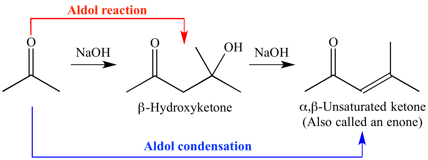 aldol condensation In aldol condensation, an enolate ion reacts with another carbonyl compound to form a conjugated enone the process occurs in two parts: an aldol reaction, which forms an aldol product, and.