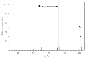 The electron impact ionization mass spectrum of PhCH2Cl, in which the base peak is a fragment ion having m/z = 91.