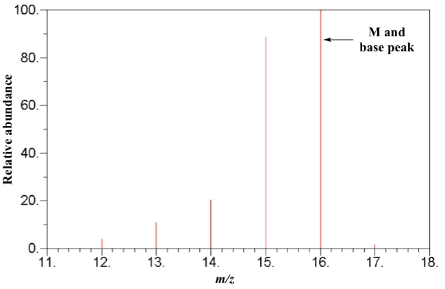 The electron impact ionization mass spectrum of methane, in which the base peak is M having m/z = 16.