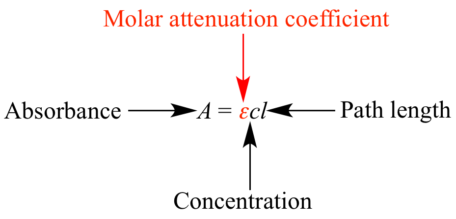 Light Attenuation Illustrated Glossary Of Organic