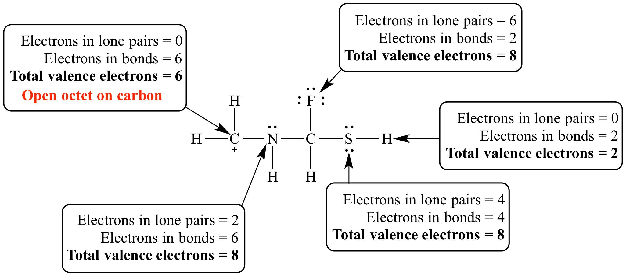 this carbocation has open valence electron counts on carbon and sulfur   this is an open octet for carbon but not for sulfur, because carbon prefers  eight