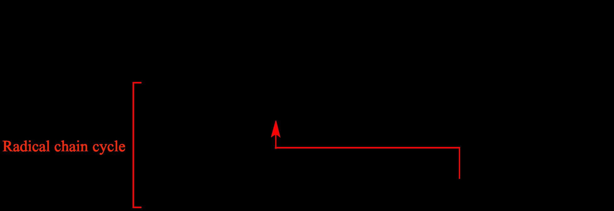 chain eaction
