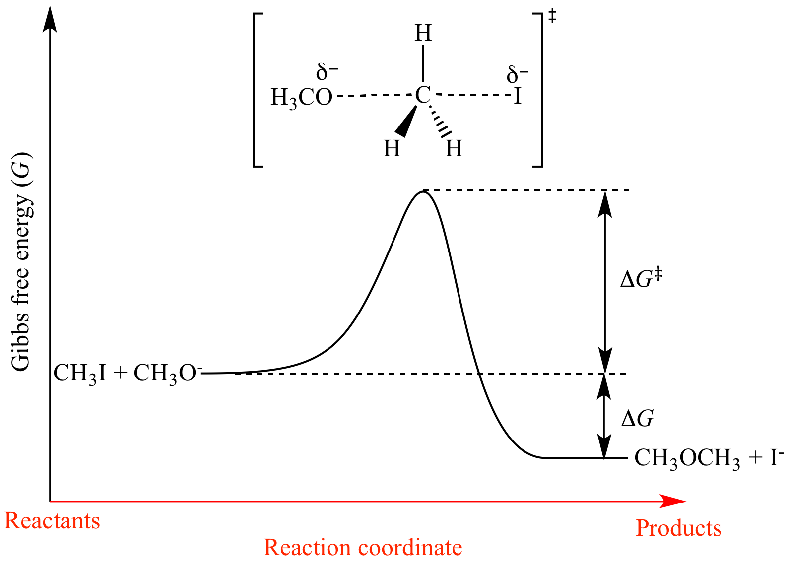 rate of reaction of peroxodisulphate iodide affected by concentration and temperature