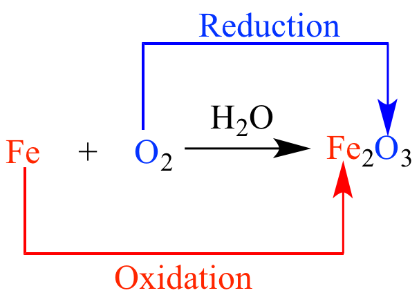 oxidation reduction reactions An oxidation-reduction (redox) reaction is a type of chemical reaction that involves a transfer of electrons between two species an oxidation-reduction reaction is any chemical reaction in which the .