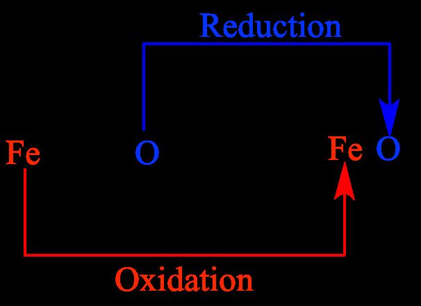 REDUCTION AND OXIDATION REACTION EPUB