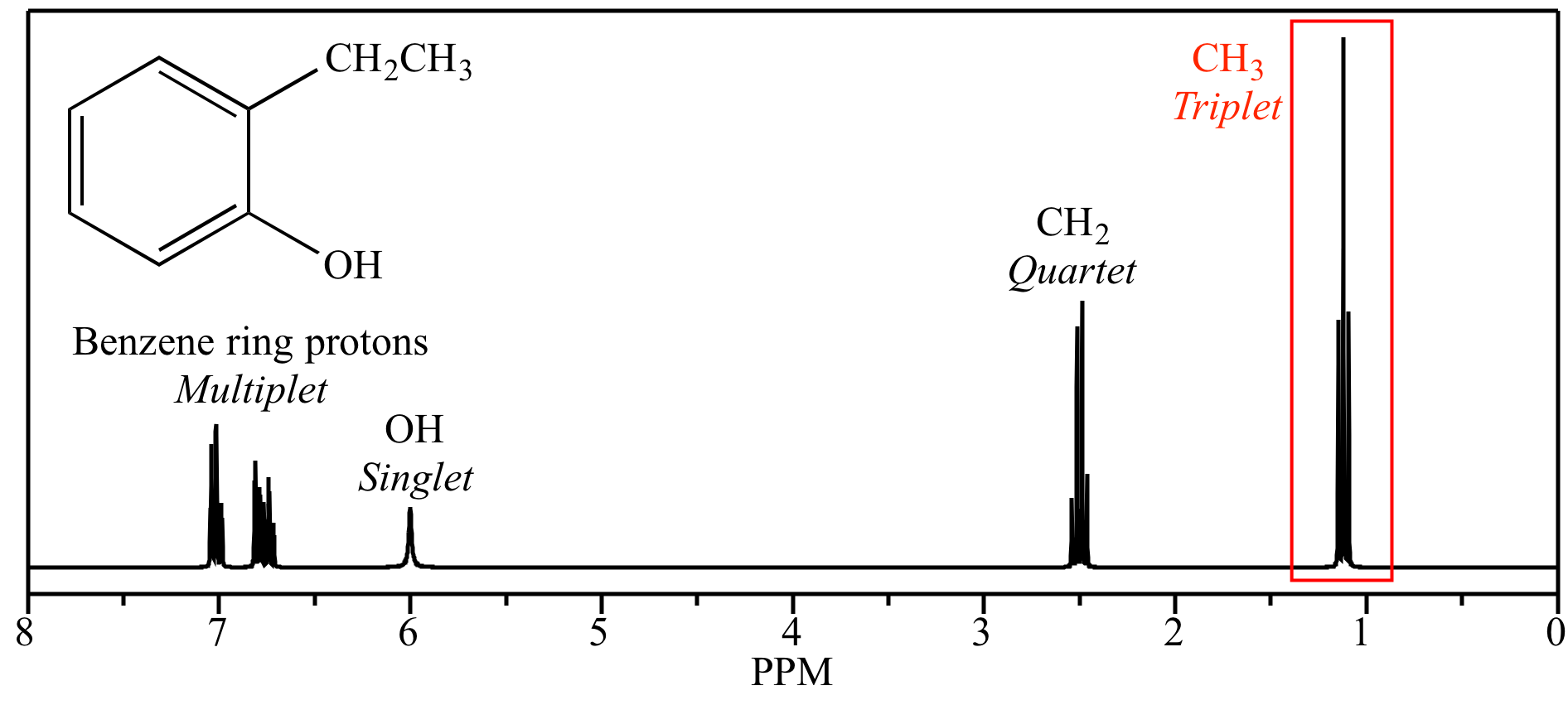 Proton Chemical Shift Value