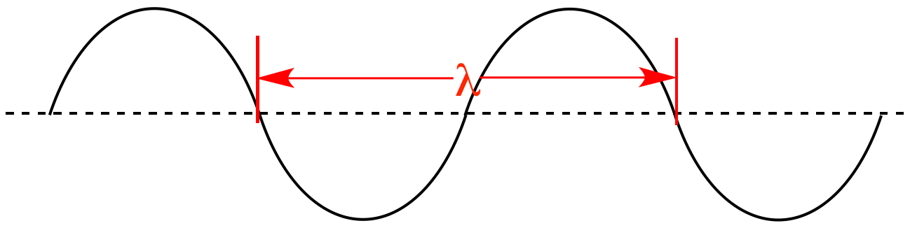 chemistry wavelength As the wavelength (λ) increases the energy needed to promote an electron  find out more about the royal society of chemistry's spectroscopy in a suitcase sch.