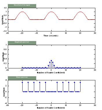 Rectified cosine wave fourier series