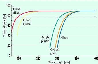Absorption wavelength spectrum for different materials